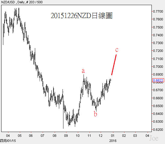 20151226NZD daily