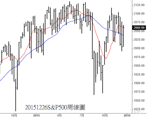 20151226S&P500 weekly