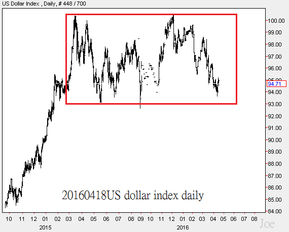 20160418US dollar index daily