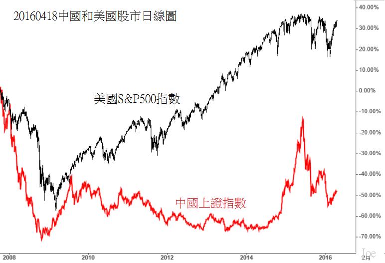 20160418中國和美國股市日線圖