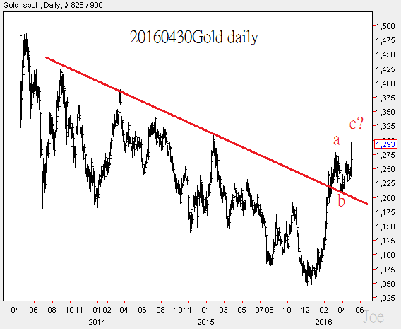 20160430Gold daily