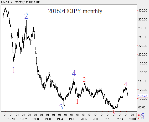20160430JPY monthly