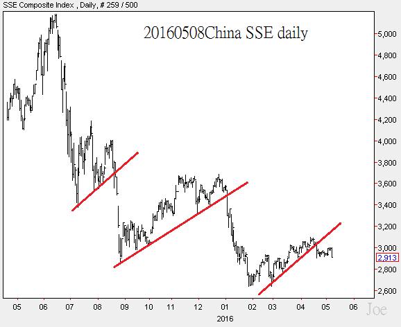 20160508China SSE daily