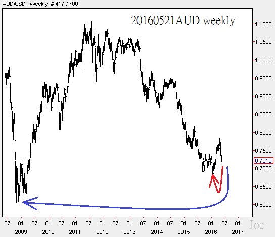 20160521AUD weekly
