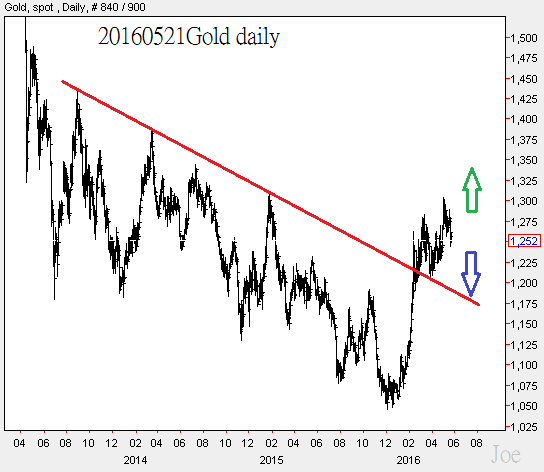 20160521Gold daily