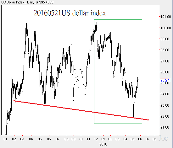 20160521US dollar index