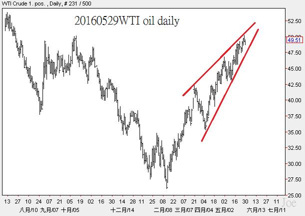 20160529WTI oil daily