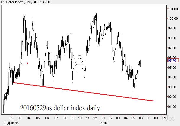 20160529us dollar index daily