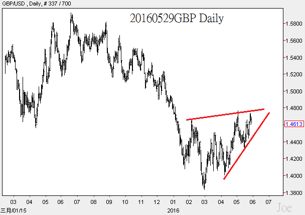 20160529GBP Daily