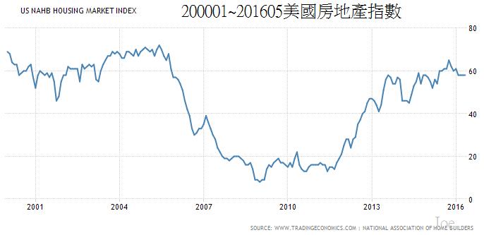 200001~201605us Nahb Housing Market Index