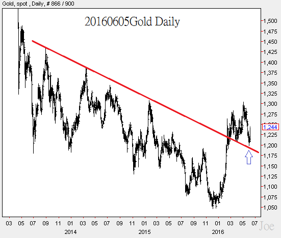 20160605Gold Daily