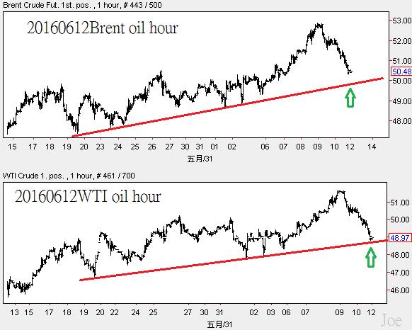 20160612crude oil hour