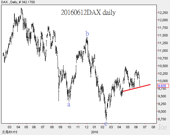 20160612DAX daily