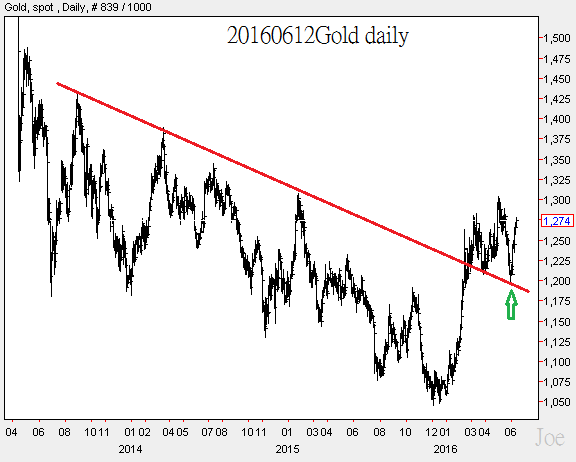 20160612Gold daily