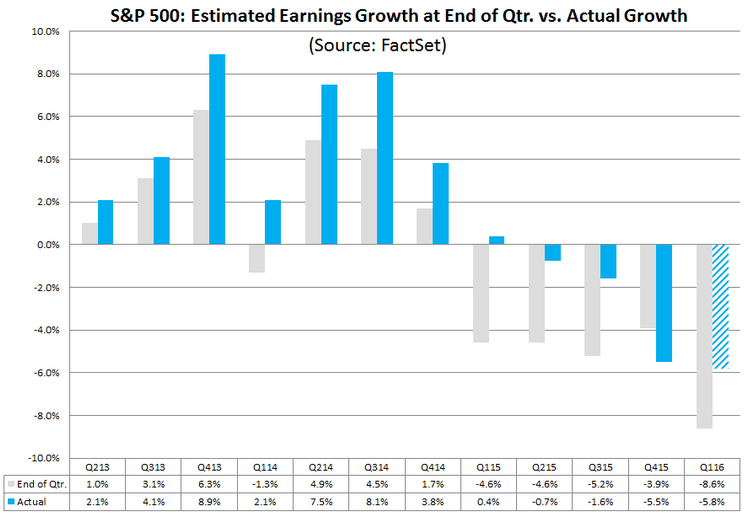 20160408S&P 500 estimated earnings growth