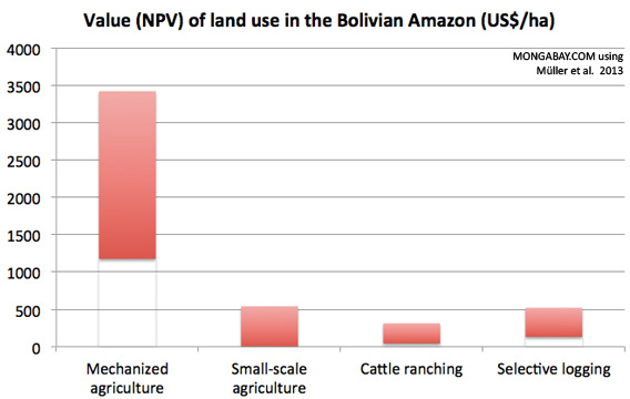 Chart: Value of Land Use in Bolivia