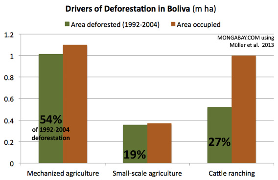 CHART: Drivers of Deforestation in Bolivia
