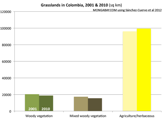 Chart: Grassland Cover Change in Colombia