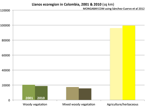 Chart: Llanos vegetation Cover Change in Colombia