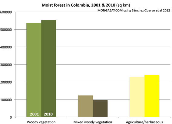 Chart: Moist Forest Cover Change in Colombia