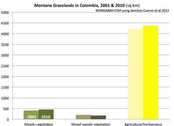 Chart: Montane Grassland Cover Change in Colombia