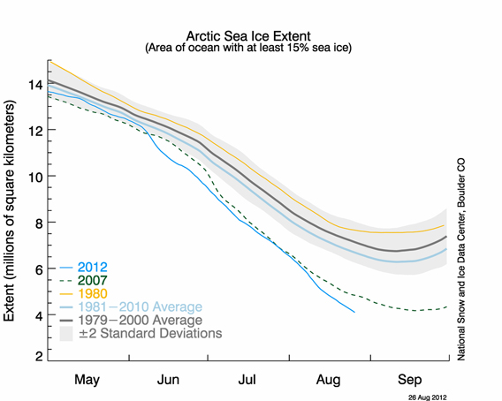 Sea ice extent hits record low on August 26th. Image courtesy of the U.S. National Snow and Ice Data Center (NSIDC).