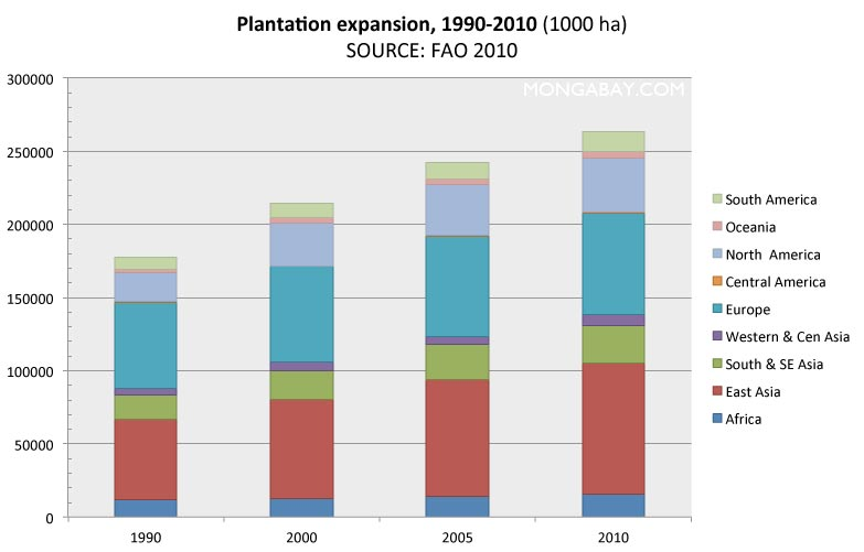 chart: global plantation expansion between 1990 and 2010
