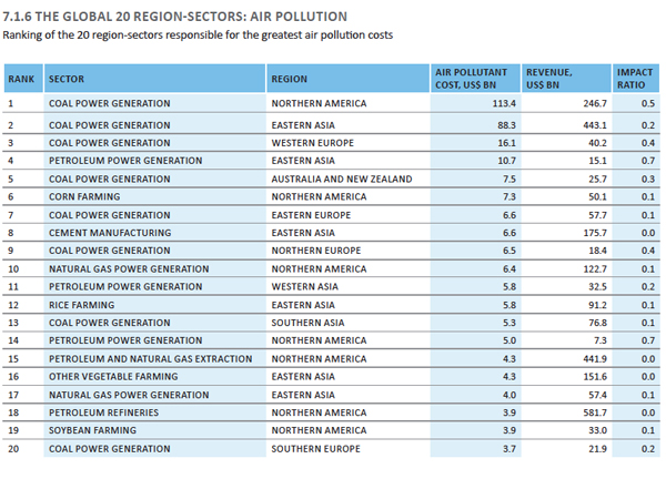 Tabla proporcionada por Natural Capital at Risk: the Top 100 Externalities of Business.