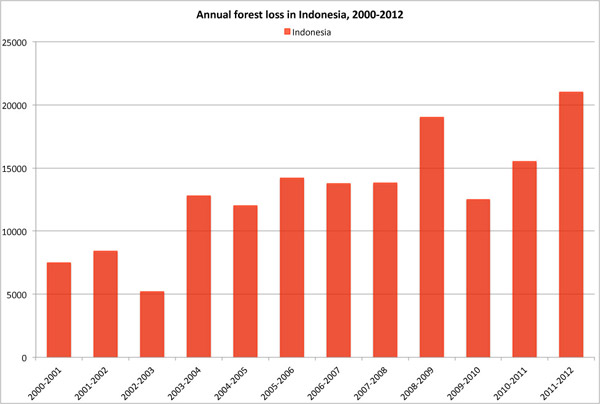 Indonesia deforestation rate 2000-2012.