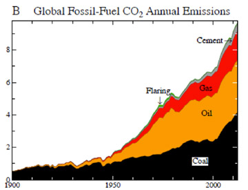 Annual carbon emissions from fossil fuel sources. Coal is the largest contributor to climate change. Graph courtesy of Hansen et al.