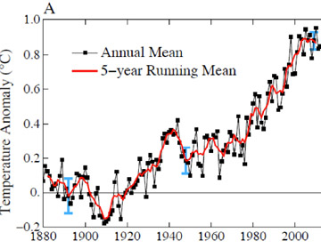 Global temperatures have already risen approximately 0.8 degrees Celsius. Graph courtesy of Hansen et al.