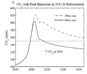 Atmospheric CO2 if fossil fuel emissions are reduced at 6 percent versus 2 percent annual rates starting 2013, including a 100 gigaton of carbon sequestration due to reforestation. Graph courtesy of Hansen et al.