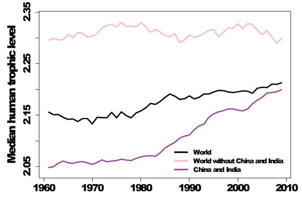 Trend in trophic levels 1961-2009. Graph courtesy of: Bonhommeau et al.