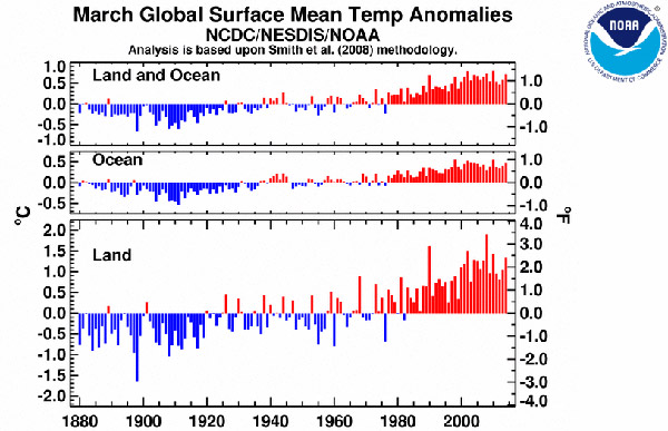 Global March temperature anomalies from 1880-2014. Map courtesy of NOAA.