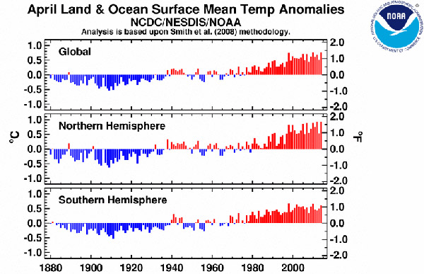 Aprils from 1880 to today. Graph courtesy of NOAA.