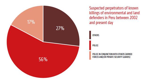 Gráfico que refleja la responsabilidad de los asesinatos de activistas. Imagen cortesía de Global Witness.