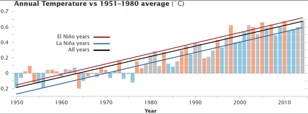 Graph shows how El Nino and La Nina years play into records and annual fluctuations. Photo by: NASA.