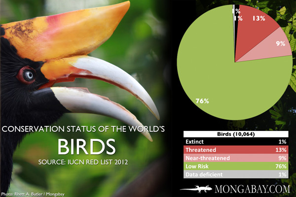Chart: conservation status of the world's birds