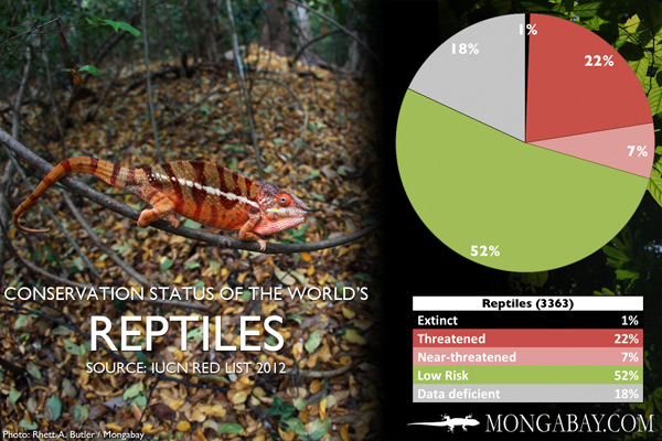 Chart: conservation status of the world's reptiles