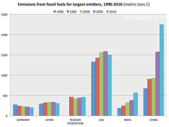 U.S. carbon emissions are second only to those of China. Historically, the U.S. is the world's largest carbon emitter. To date, the U.S. has no federal legislation to reduce its carbon emissions. Click image to enlarge.