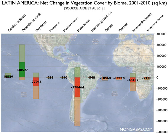 Change in vegetation cover by biome across Latin America, 2001-2010.