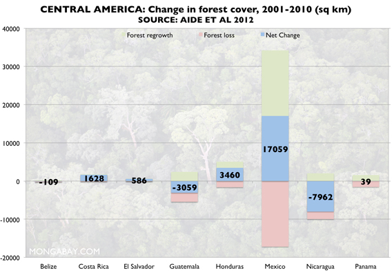 Change in forest cover across Central America, 2001-2010.
