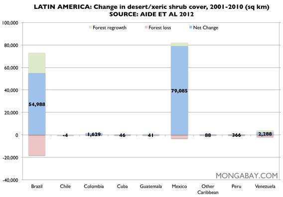 Chart: desert/xeric shrub cover cover in Latin America