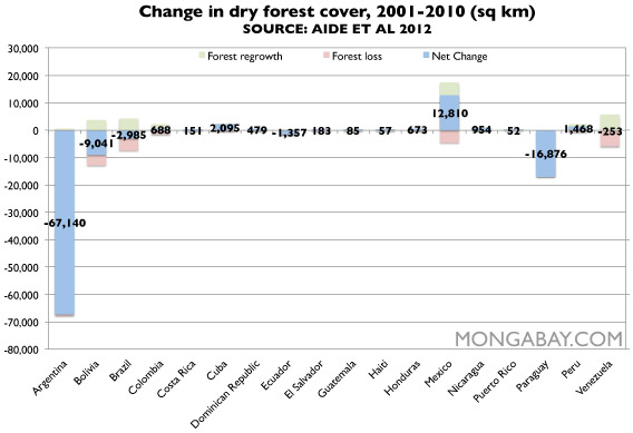 Chart: Dry forest cover in Latin America