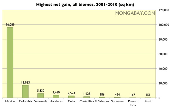 Chart: Highest net gain in vegetation cover for biomes, by country in Latin America