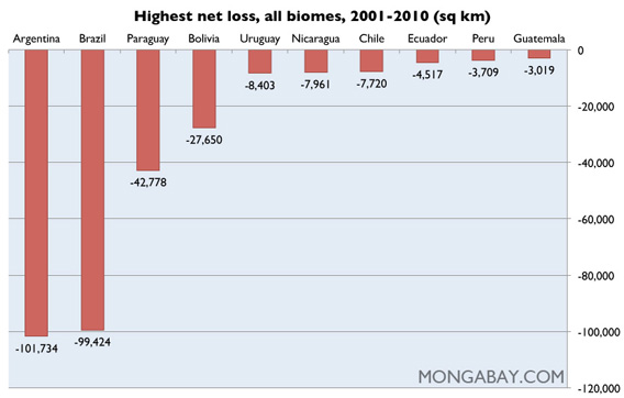 Chart: Highest net loss in vegetation cover for biomes, by country in Latin America
