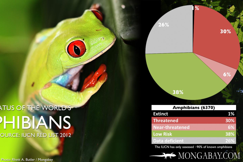 Endangered species tables and charts altavistaventures Gallery