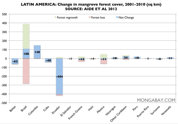 Chart: mangroves cover in Latin America