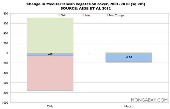 Chart: Mediterranean vegetation cover in Latin America