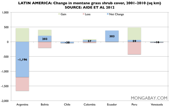 Chart: montane grass shrub land in Latin America